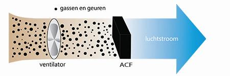 Actiefkoolstof filter